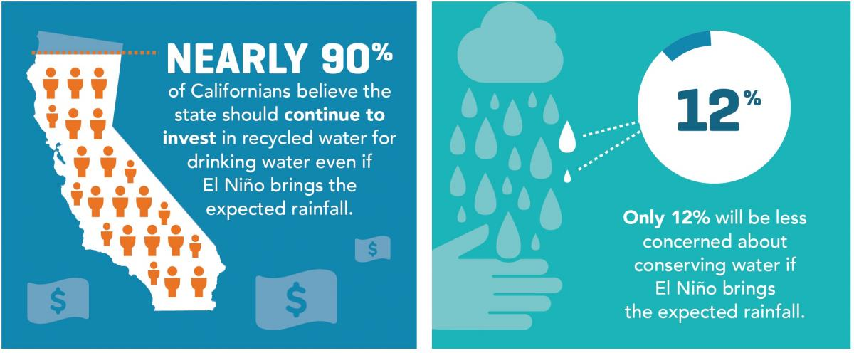 New survey reveals Californians' overwhelming support for recycled water as a long-term drought solution